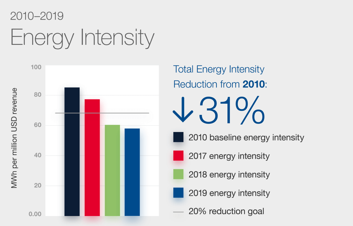 Energy Intensity Chart