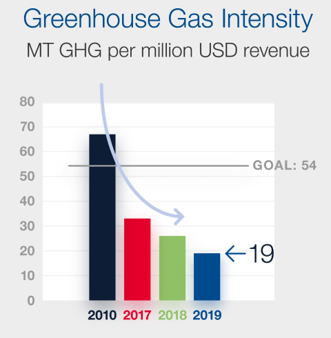 Greenhouse Gas Intensity Chart