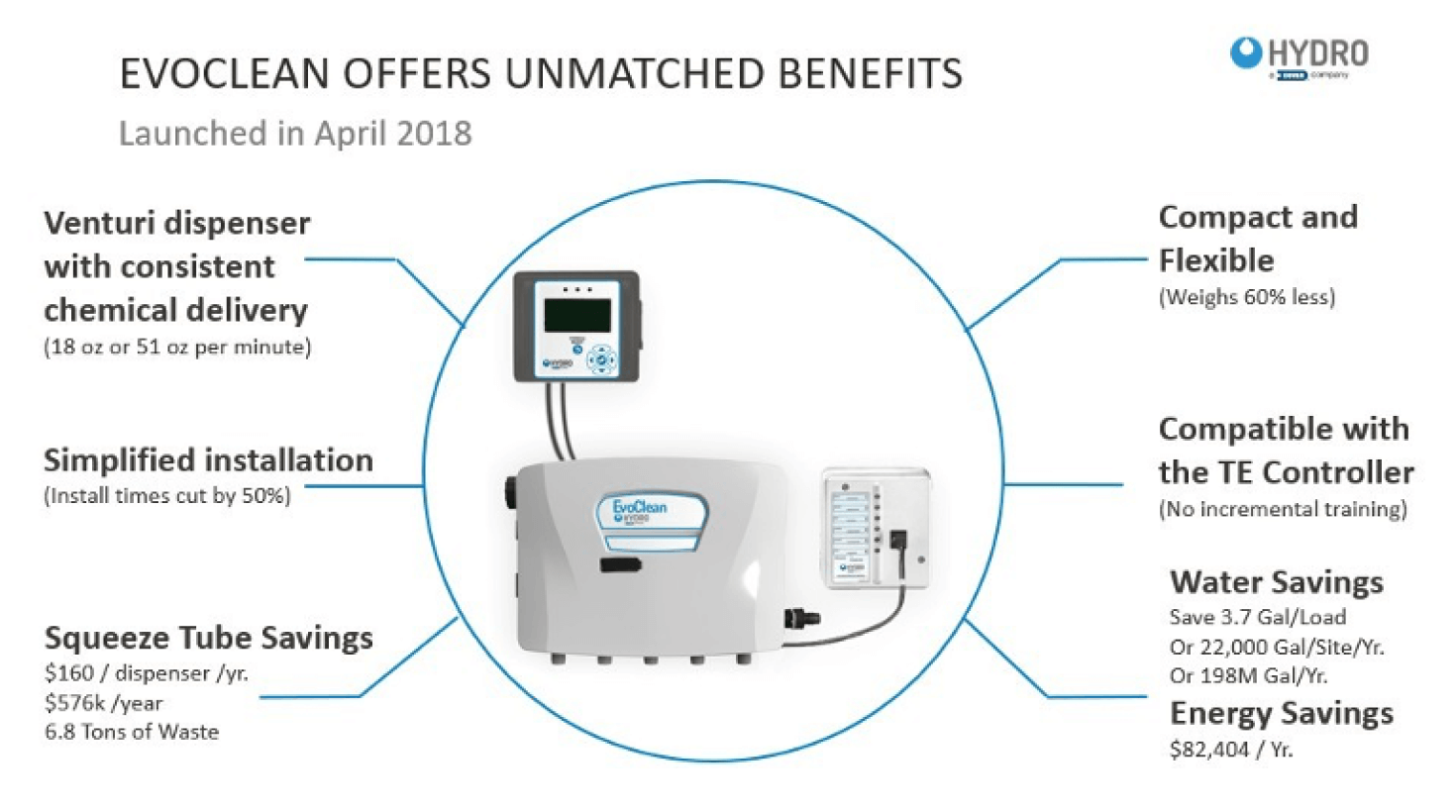 Hydo EvoClean Benefits Graphic