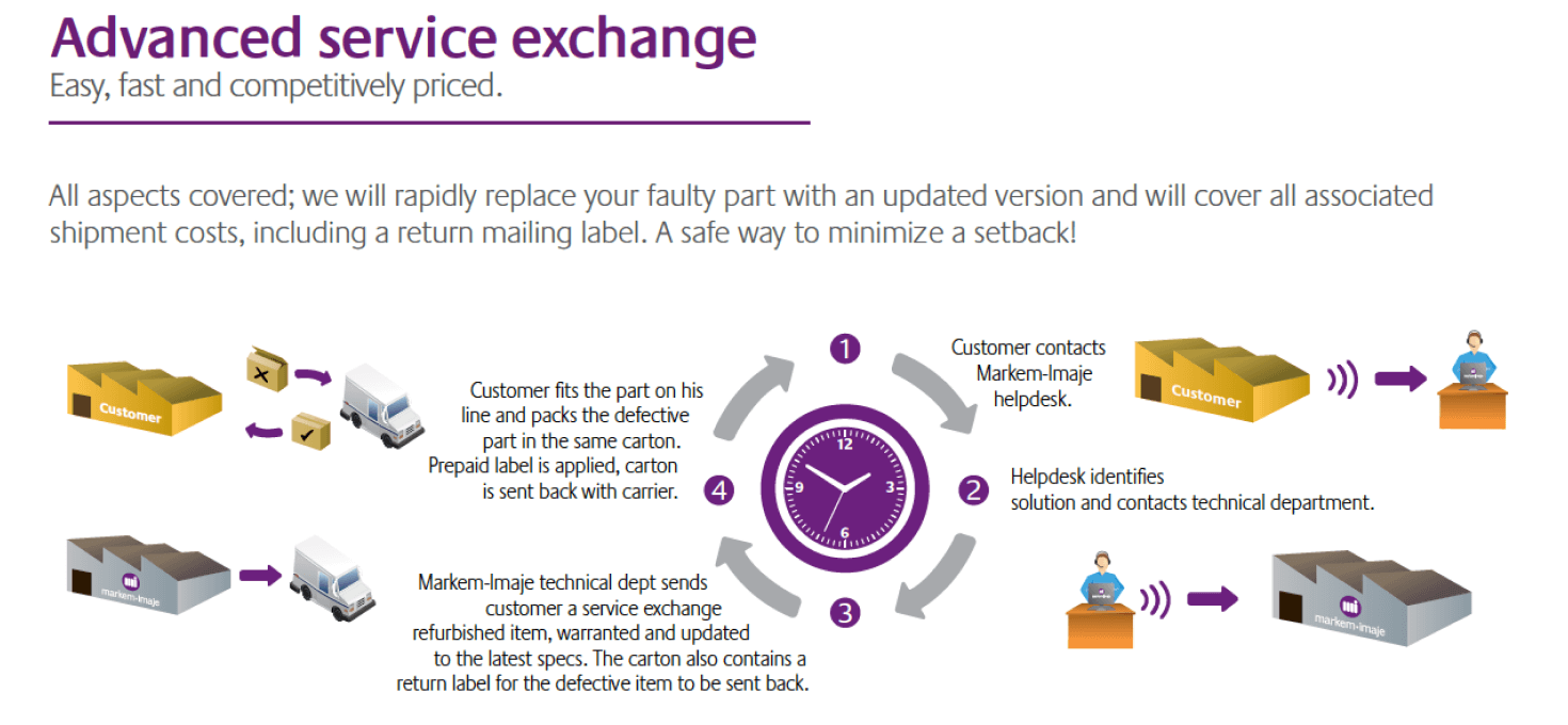 Markem-Imaje Service Exchange Program