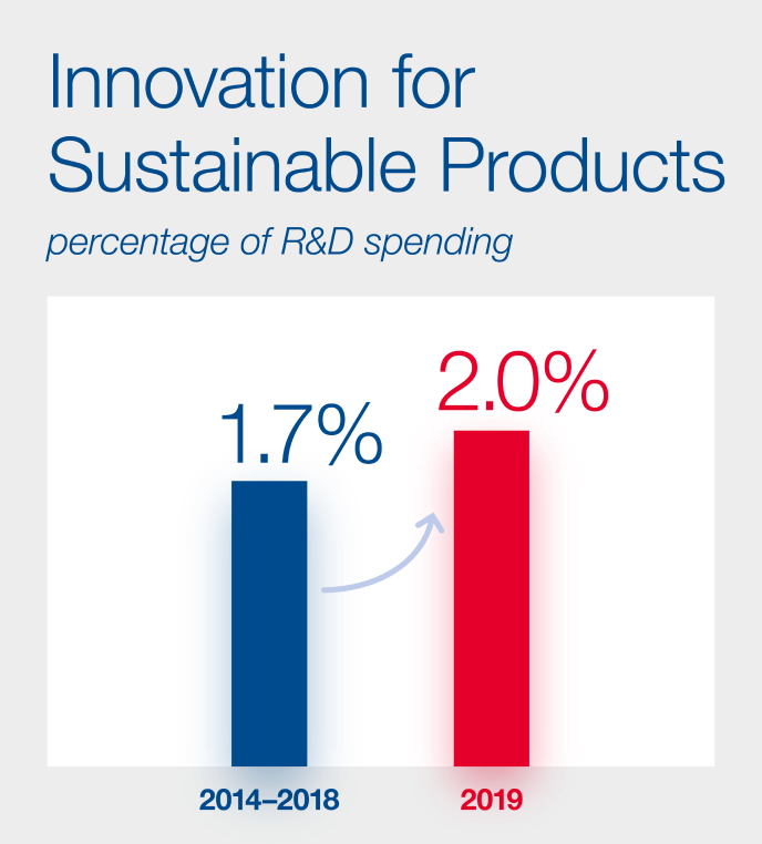Innovation for Sustainable Products Chart