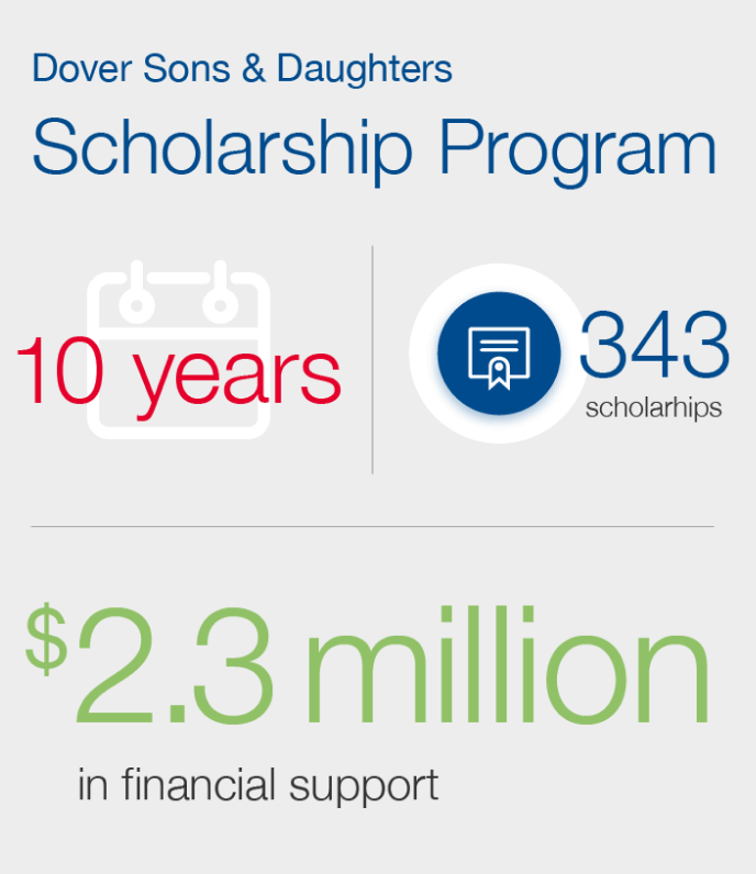 Dover Scholarship Program Highlights Graphic