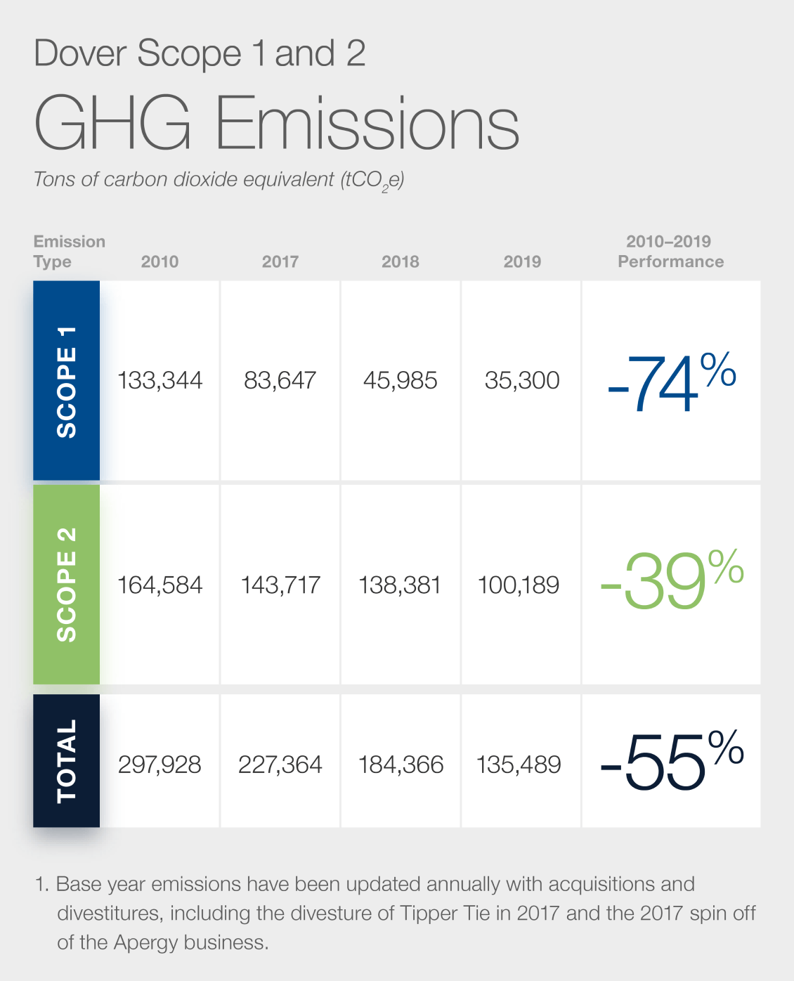 Scope 1 and 2 GHG Emissions Table