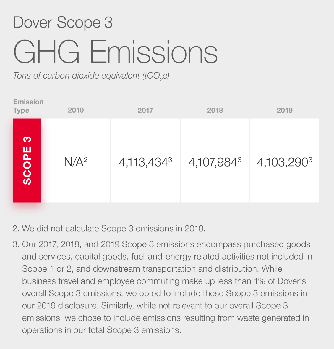 Scope 3 GHG Emissions Table