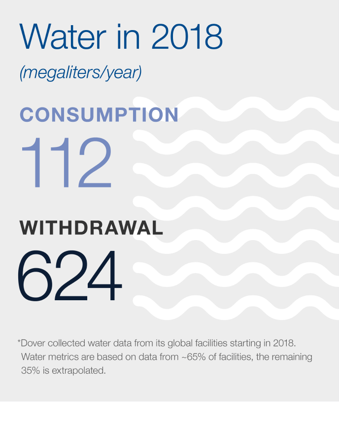 2018 Water Consumption/Withdrawal Graphic