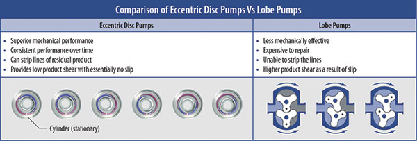 Image 3 Mouvex Chart Pump Comparison