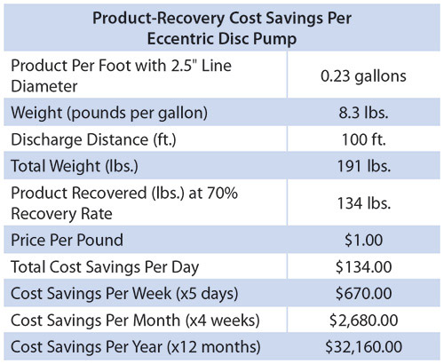 Image 7 Mouvex Chart product recovery