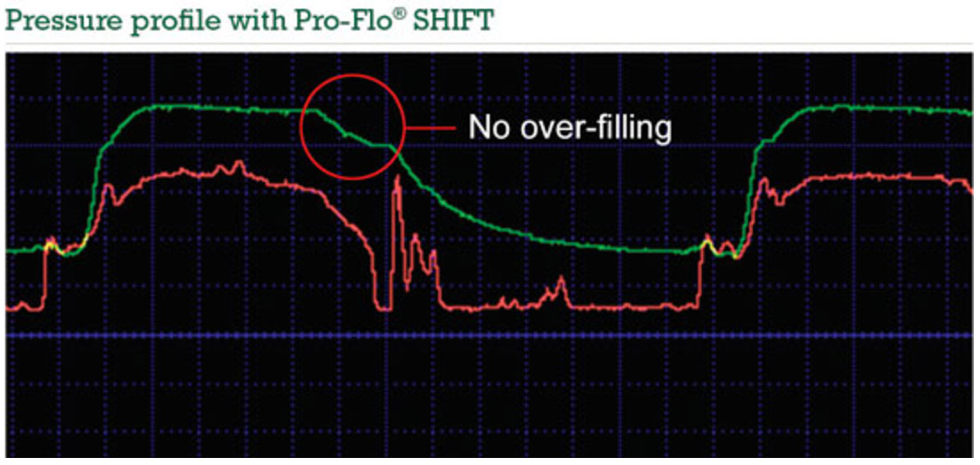 Pressure profile of ProFlo SHIFT