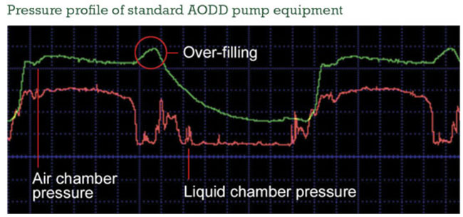 Pressure profile of standard