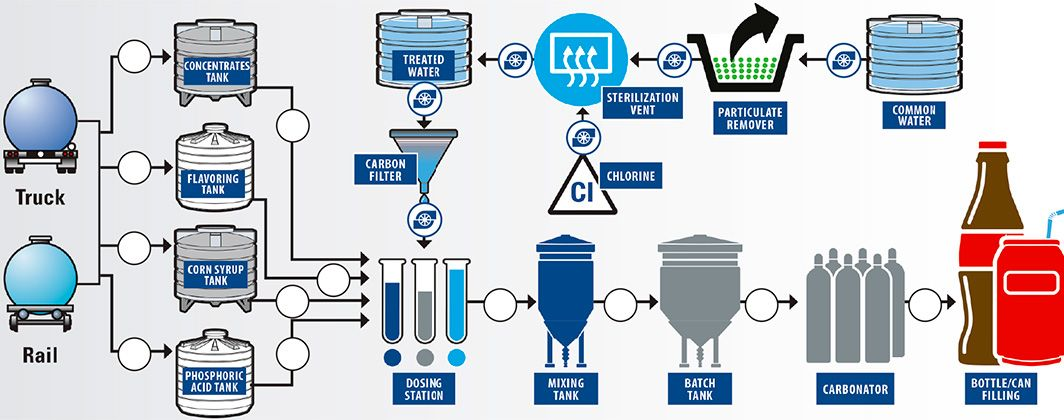 Soft Drink Production Process