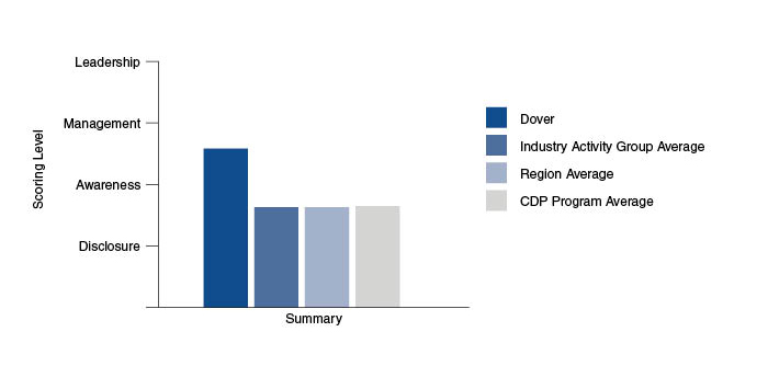 CDP benchmarking-graph 2